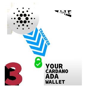 transfer ada to cardano wallet